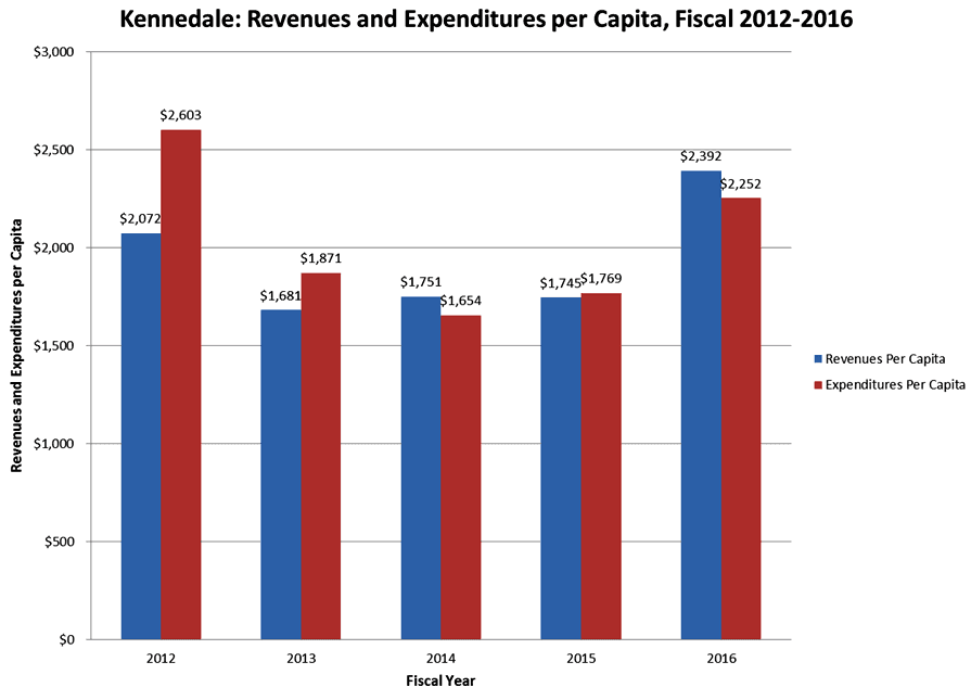 Graph Showing Revenues Expenditures per Capita Fiscal Years 2012 through 2016